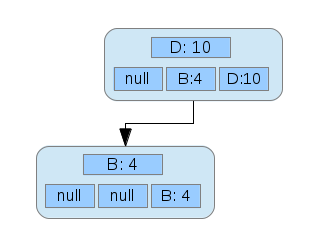 Two nodes