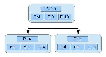 Three nodes