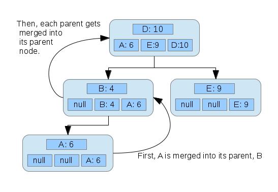 Four nodes