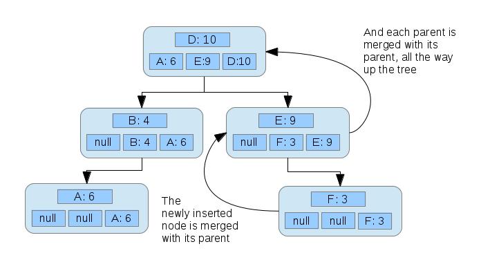 Five nodes